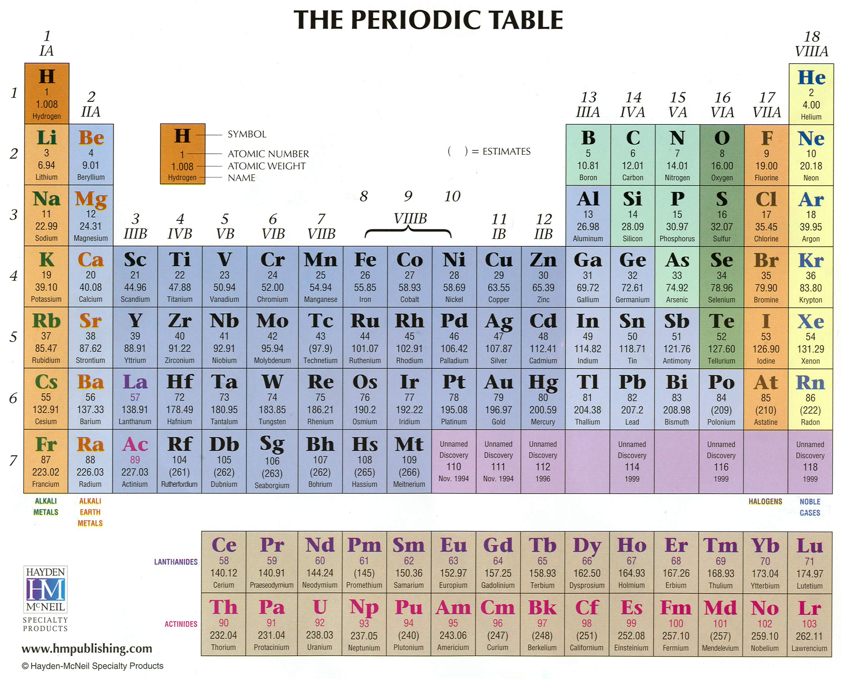 Thesciencebeat licensed for non commercial use only periodic table periodic table gamestrikefo Choice Image